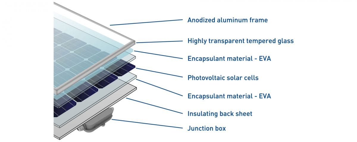 The Structure Of A Photovoltaic Module Ecoprogetti